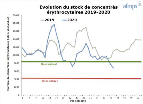 Stock De Sang Disponible Famhp